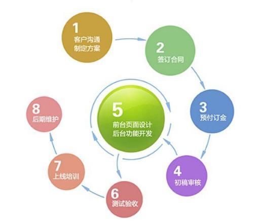 网站建设前须知的几点准备事项