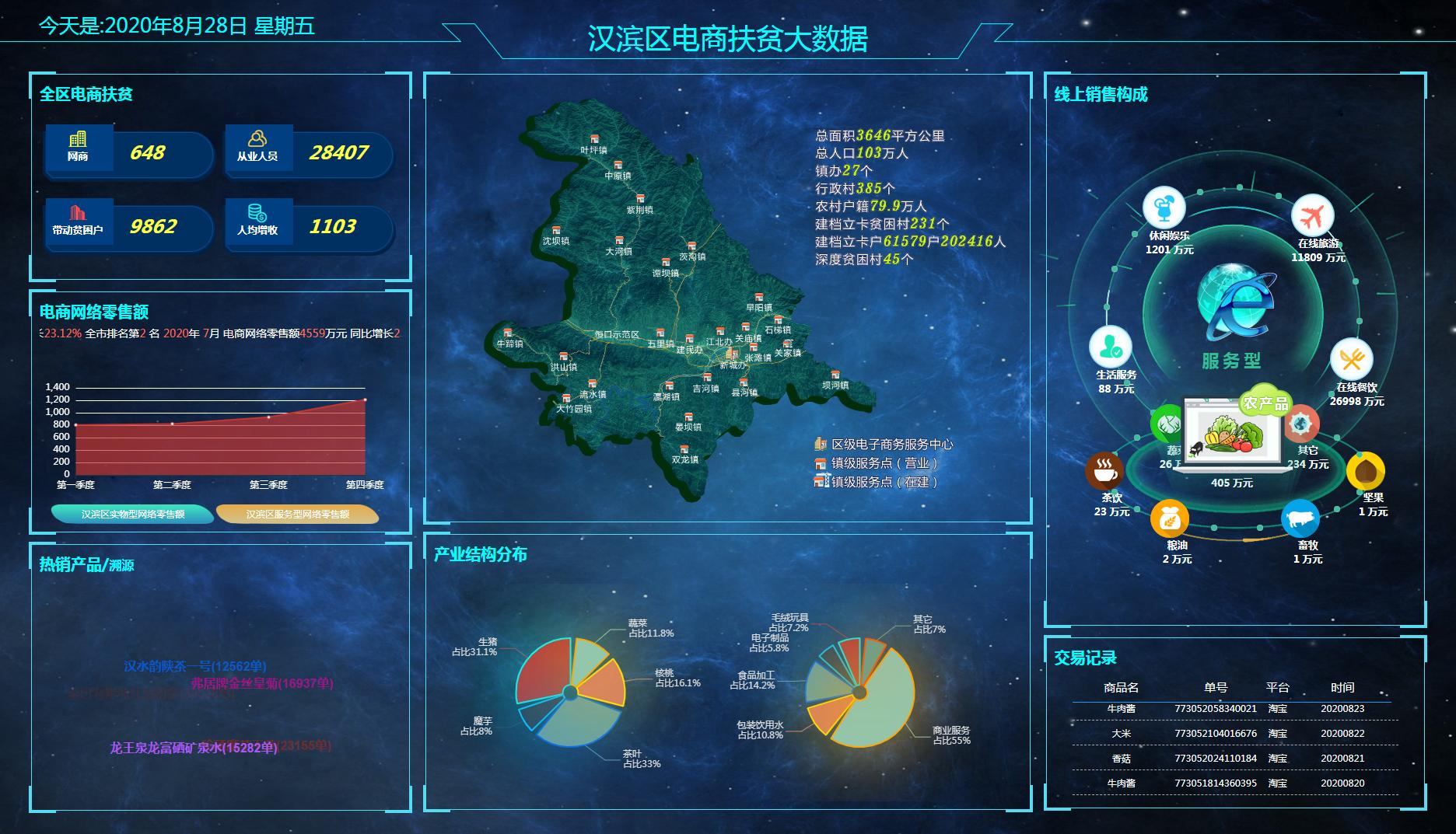 汉滨区电商扶贫大数据平台